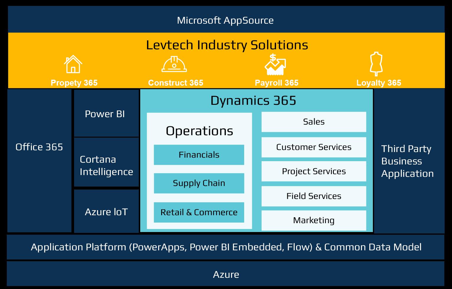 Microsoft CRM Online
